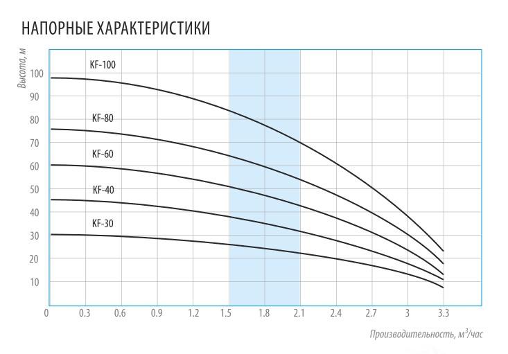 Напорные характеристики центробежных колодезных попловковых насосов Belamos серии KF