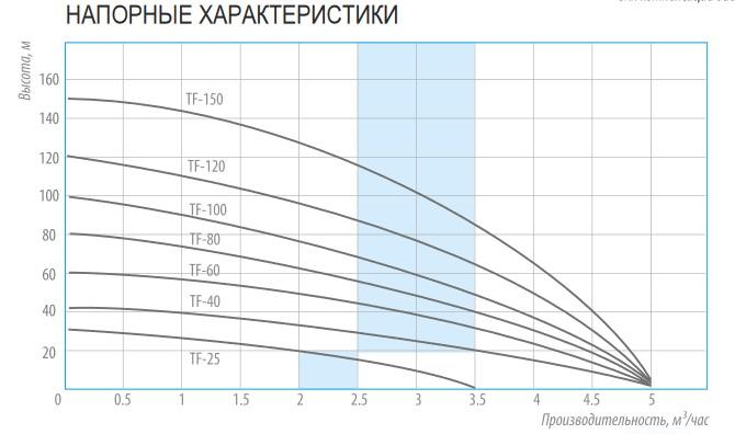 Напорные характеристики скважинных нентробежных насосов Belamos серии TF(1)
