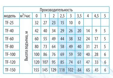 Производительность скважинных нентробежных насосов Belamos серии TF