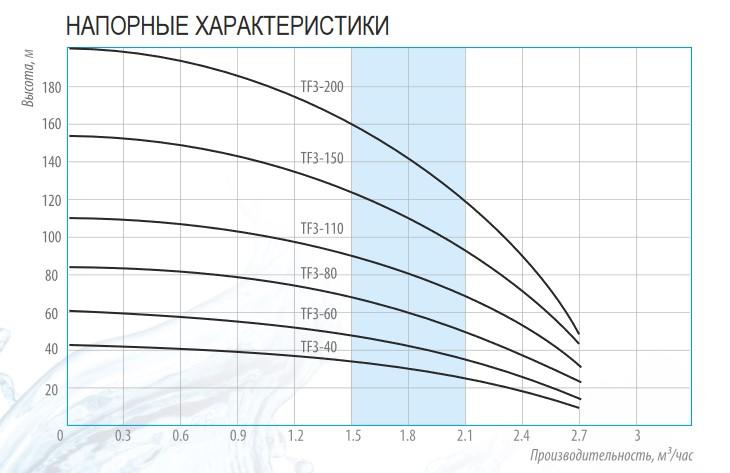 Напорные характеристики скважинных центробежных насосов Belamos серии TF3