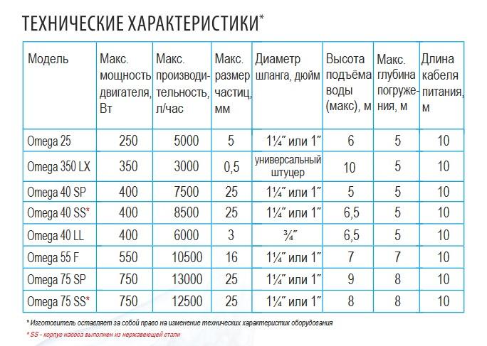 Технические характеристики дренажных насосов Belamos серии Omega