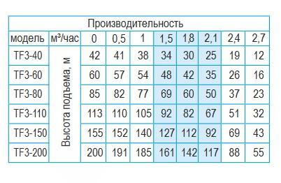 Производительность скважинных центробежных насосов Belamos серии TF3