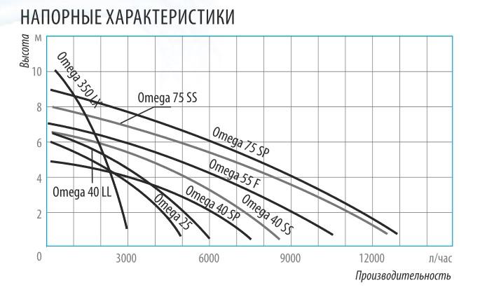 Напорные характеристики дренажных насосов Belamos серии Omega