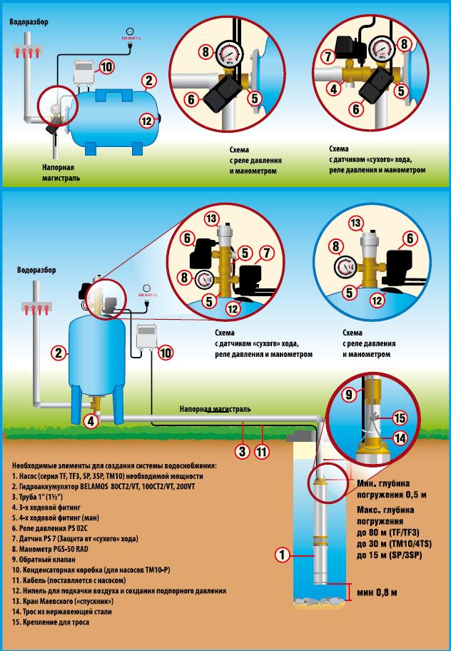 Создание системы водоснабжения в доме на основе скважинного насоса BELAMOS