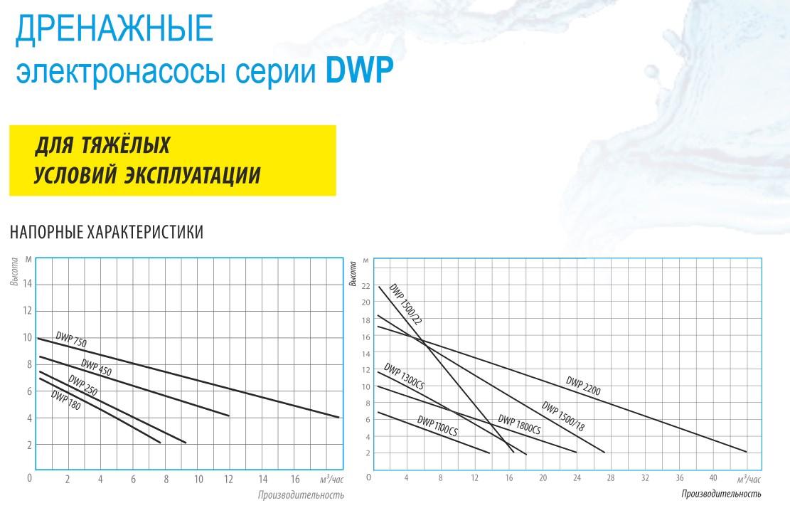 Напорные характеристики дренажных насосов Belamos серии DWP