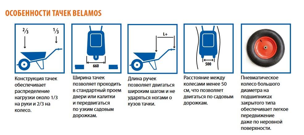 Особенности тачек Belamos